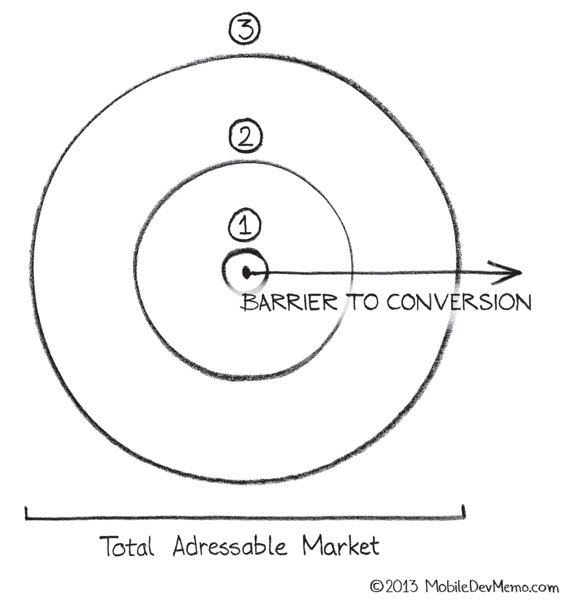 barrier-to-conversion