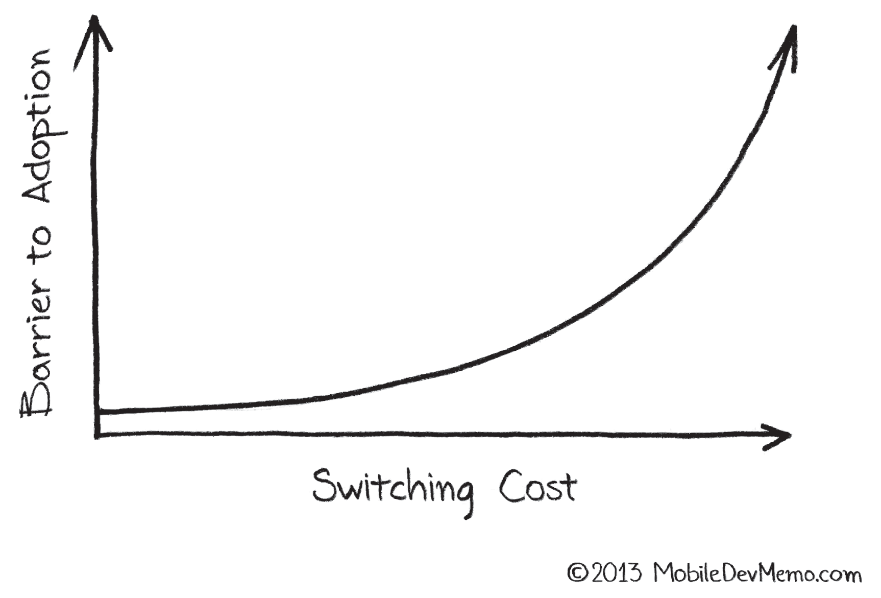 switching-costs