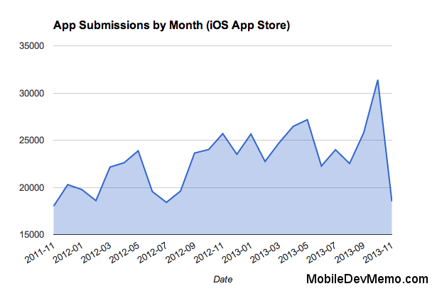 app_store_growth_1