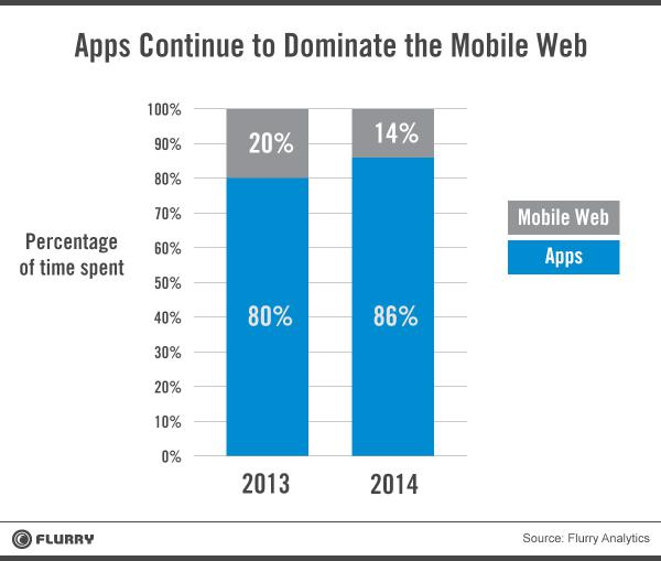 flurry_apps_vs_mobile_web