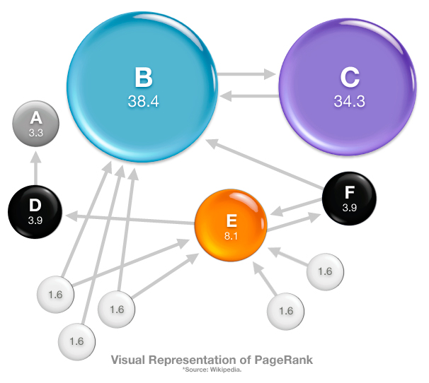 page-rank-graphic