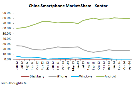 China-Smartphone-Market-Share