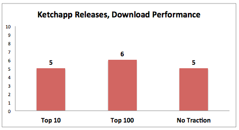 ketchapp_download_performance