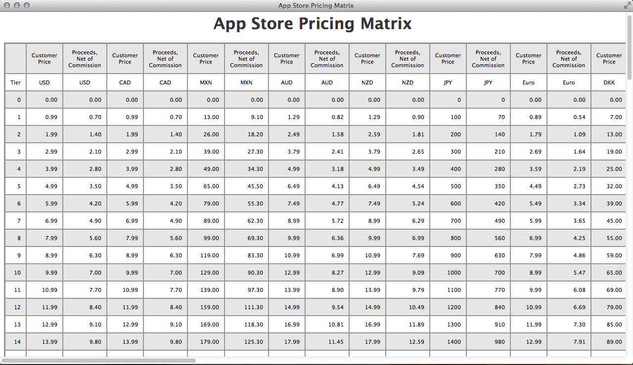 App Store price tiers and pricing strategy