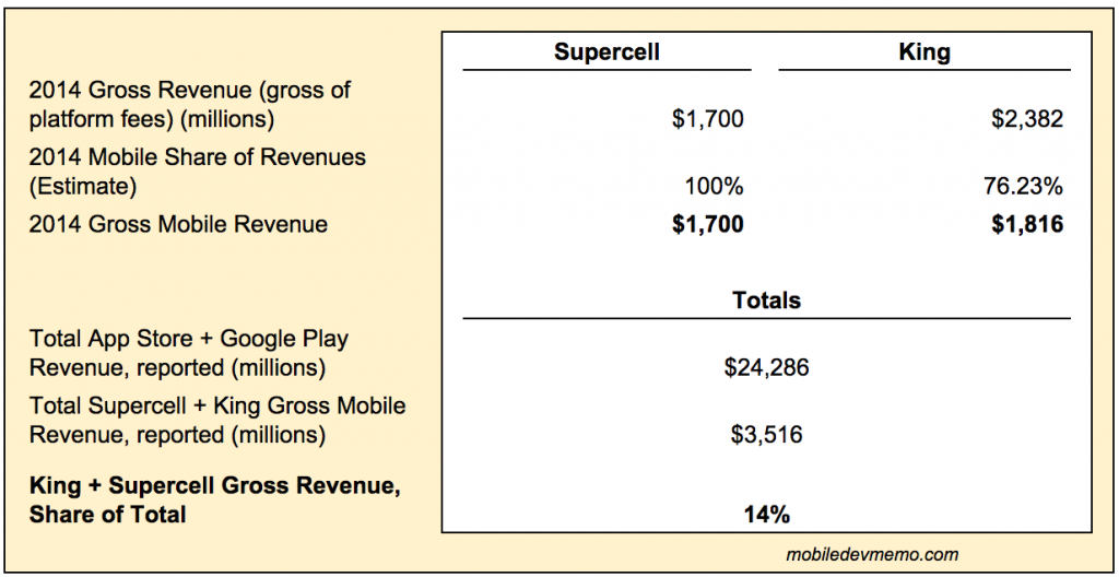 king_supercell_revenue