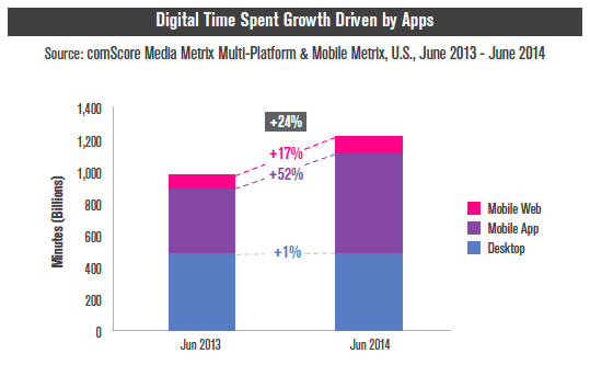 growth_in_mobile_apps