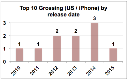 top_10_grossing_by_release_date