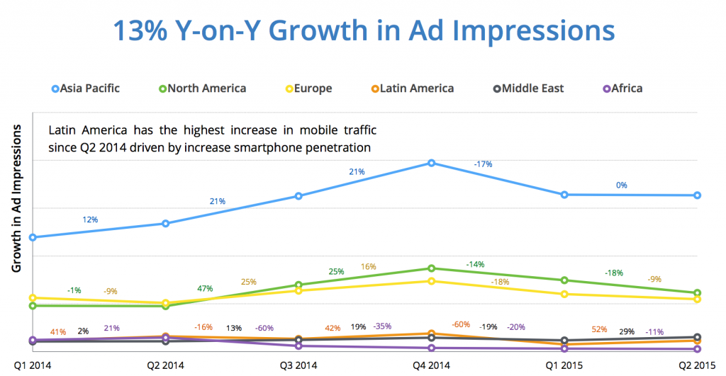 APAC_mobile_ad_impressions_growth