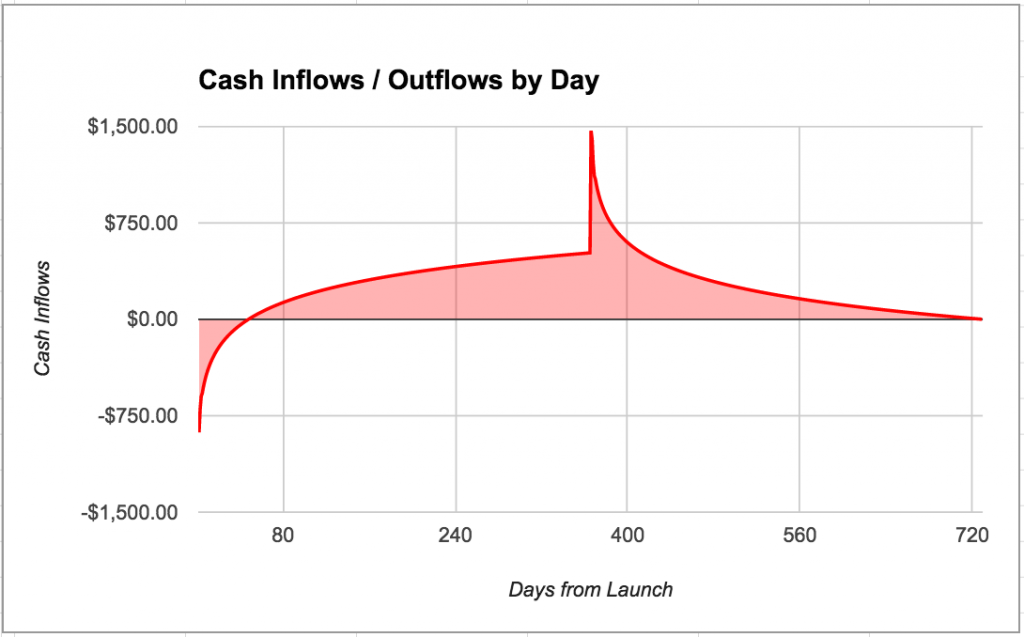 cash-inflows-outflows