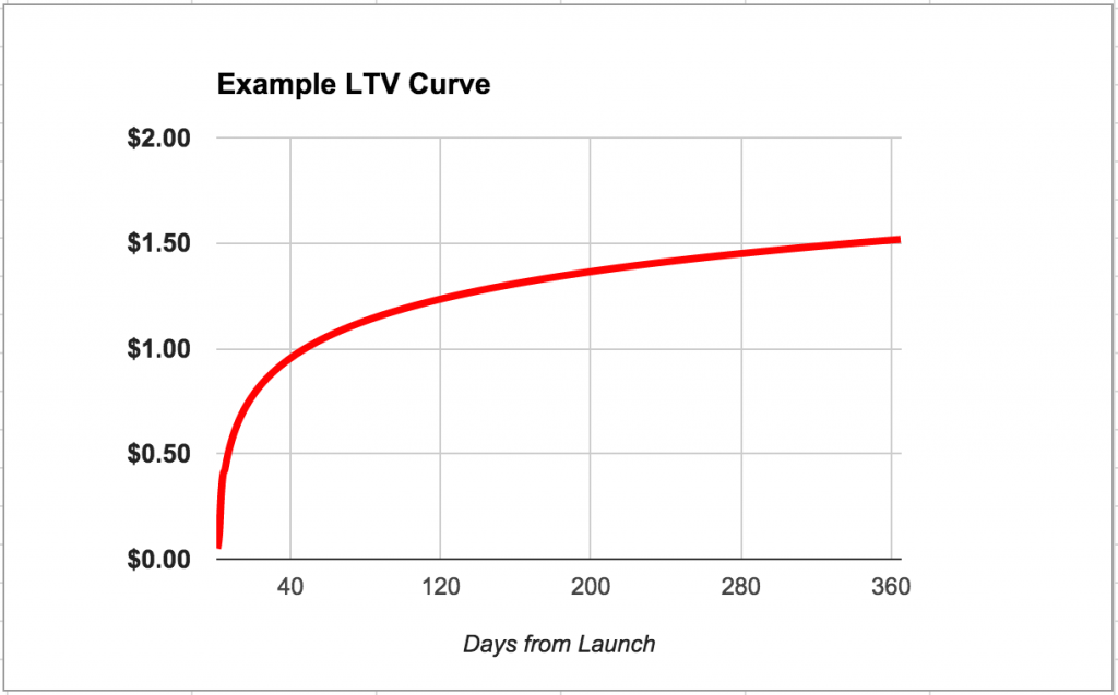example_ltv_curve
