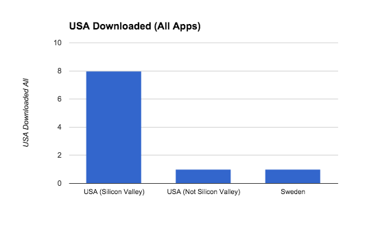 USA_Downloaded_All_Apps