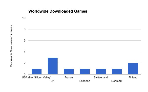 Worldwide_Downloaded_Games