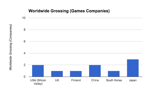 Worldwide_Grossing_Games_Companies