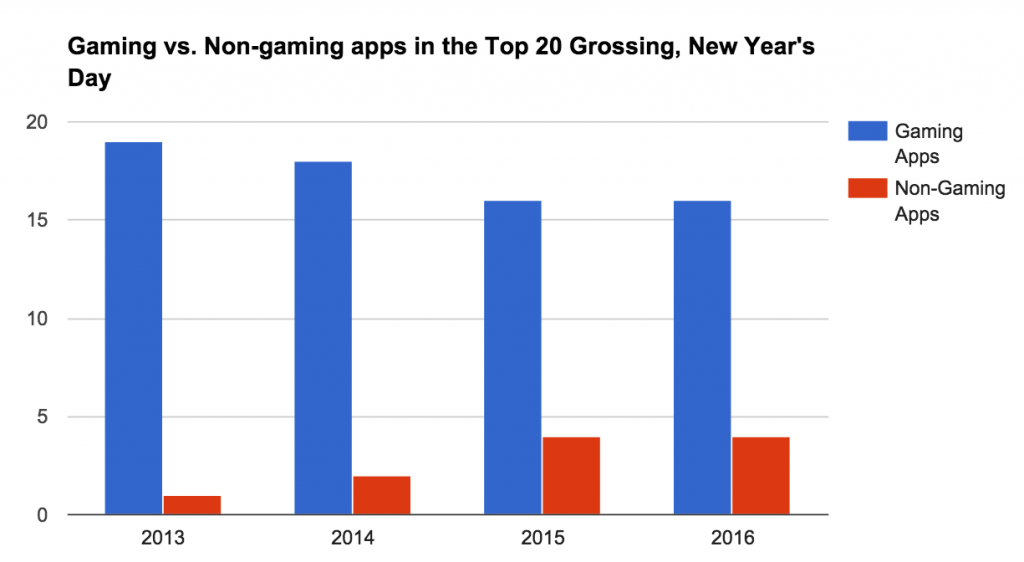 gaming-vs-non-gaming-apps-NYD