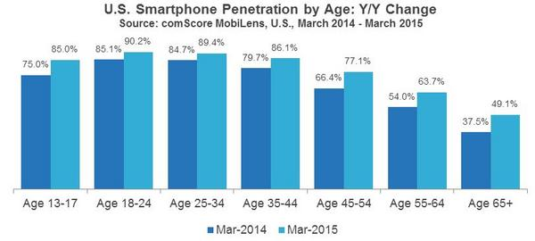 U.S.-Smartphone-Penetration-by-Age-Y-Y-Change_reference
