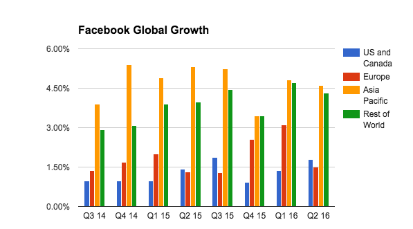 facebook_global_growth
