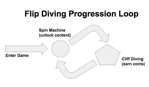 flip_diving_progression_loop