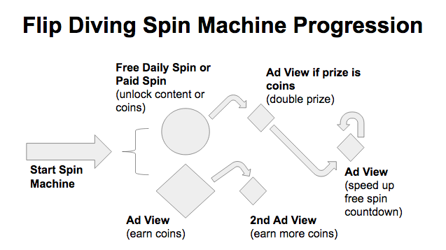 spin_machine_progression
